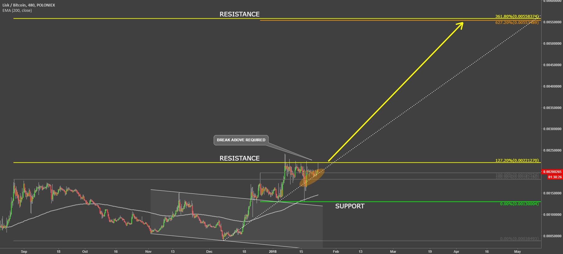 Lisk VS Bitcoin Waiting For Range Breakout