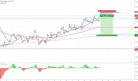 GBPUSD: low risk short