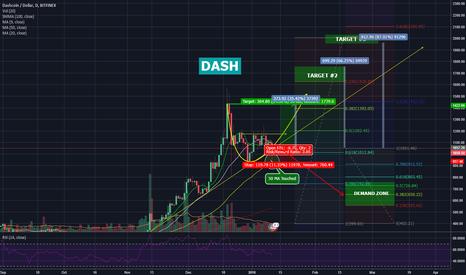 DSHUSD: DASH 87% Potential Profit 30-90 DAYS