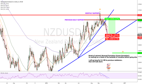 NZDUSD: NZD/USD: Short-Term Long/Long-Term Short