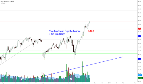 LM: Buy the bounce