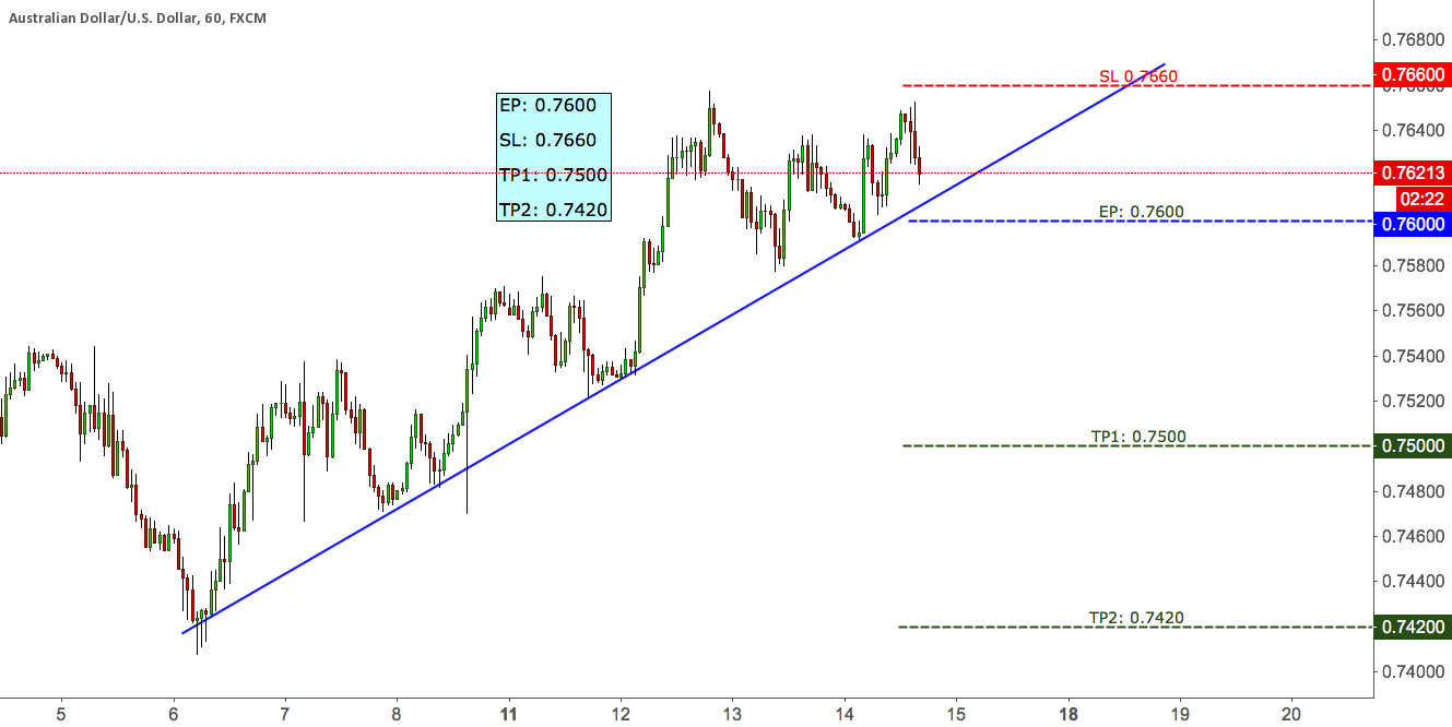 AUDUSD SELL SETUP