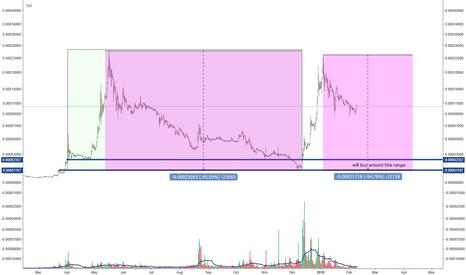 XRPBTC: XRPBTC buy range