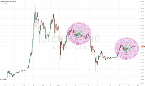 LTCUSD: Circles for focus - Trading Plateaus