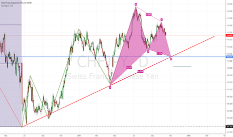 CHFJPY: Opportunity to long