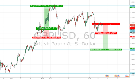 GBPUSD: GBP Manufacturing Production data