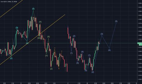 EURUSD: EURUSD - Overnight 5 wave gap fill.