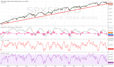 SPX500: S&P500 US Support Lines Multi-Year