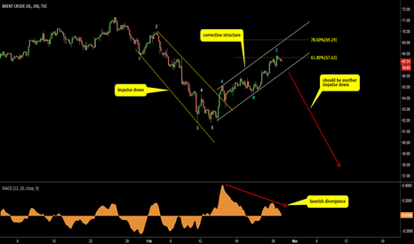 UKOIL: Brent Crude Oil. All the way down?