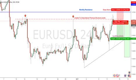 EURUSD: EURUSD MONTHLY RESISTANCE SELL