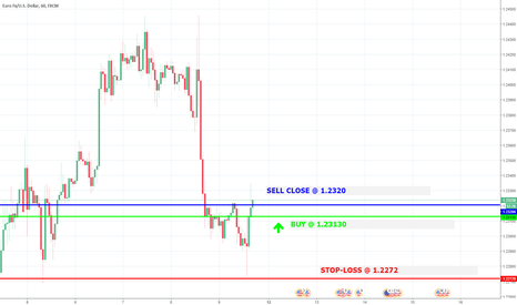 EURUSD: Trade with >70% probability: SELL close@ 1,2320