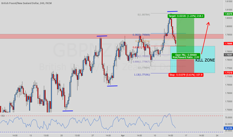 GBPNZD: GBPNZD up trend continuation ??