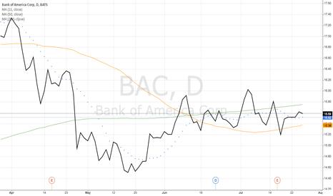 BAC: Bank of America Corp (BAC)