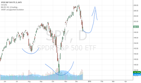 SPY: Inverse Head and Shoulders Set up