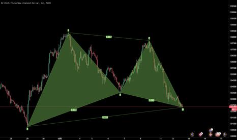 """GBPNZD: 英镑/纽元,1小时上涨""""加特利""""模式"""