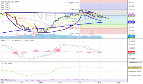 NFLX: $NFLX cup and handle?