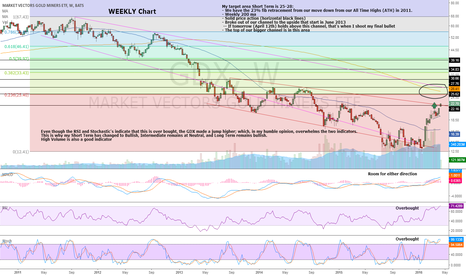 GDX: GDX WEEKLY CHART -- MINERS BREAKOUT, CASH WONT BE KING FOR LONG