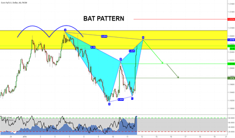 EURUSD: Harmonics at structure on EURUSD