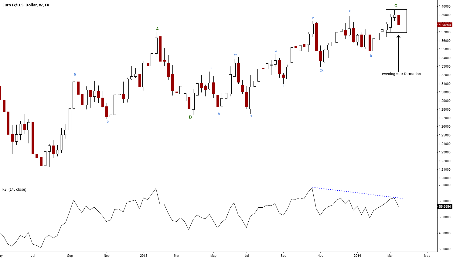 Evening star formation hinting at major reversal after 11 swings