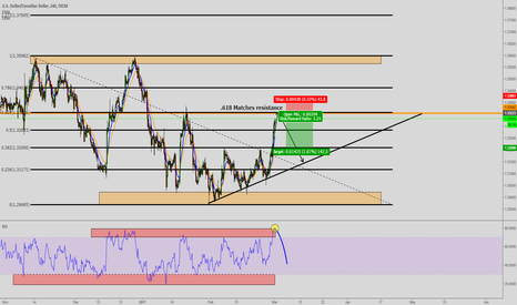 USDCAD: USDCAD 4H Thoughts