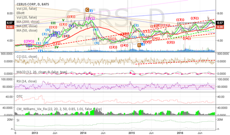 CERS: It looks Like it is time to buy CERS again...