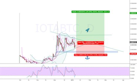 IOTABTC: Internet of THings IOTA, the machine crypto beast