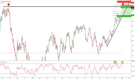 USOIL: Short Crude Oil D1