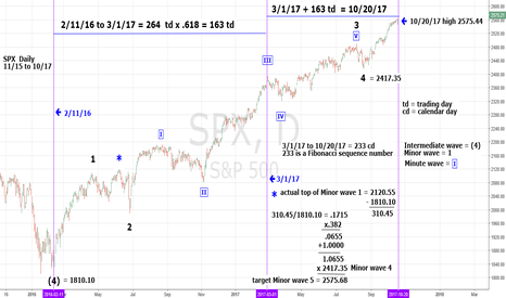 SPX: SPX Aamzing Fibonacci Price and Time Relationships