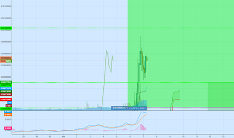 STEEMBTC: STEEM/BTC Long