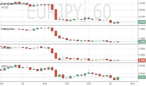 EURJPY: EUR - VIEW