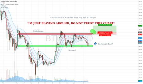 BTCUSD: First BTC technical analysis attempt