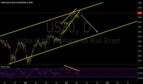 US30: Rising wedge, Bearish Divergence