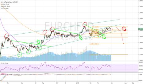 EURCHF: Range within range and break, EUR/CHF study