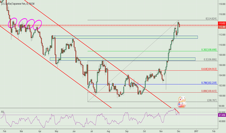 USDJPY: USDJPY SHORT opportunity in daily view.
