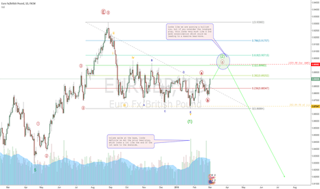 EURGBP: EURGBP pickup setting up for decline