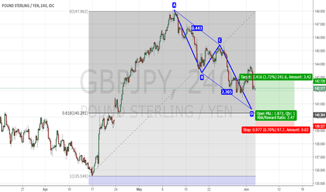 GBPJPY: Signal For gbpjpy .. Long Term