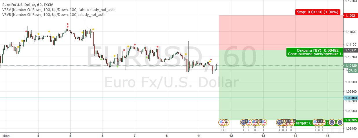 EURUSD Отложка Sell