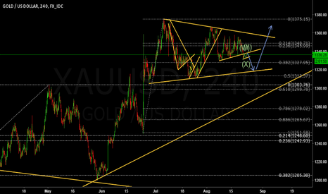XAUUSD: Gold is still correcting