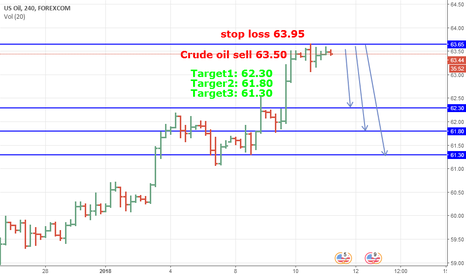 WTIUSD: Crude oil Short