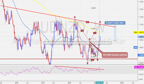 AUDNZD: AUDNZD - WEEKLY - Bullish BAMM Confirmed.