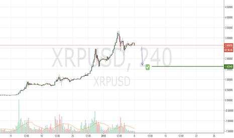 XRPUSD: XPR