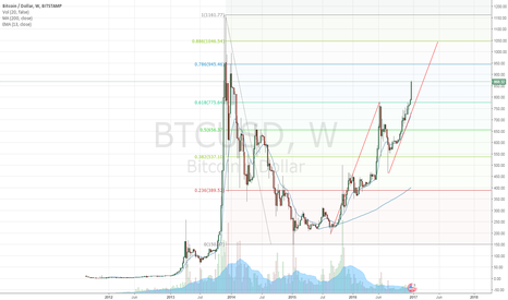 BTCUSD: AB = CD Set up