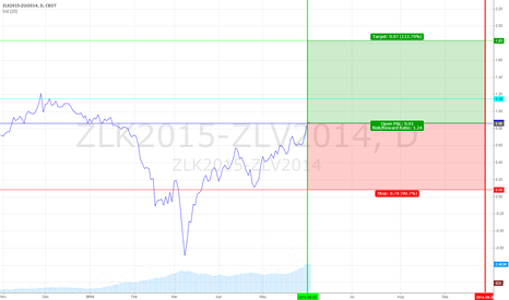 ZLK2015-ZLV2014: Soybean Intra-commodity Spread