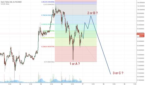 DASHUSDT: Elliottwave short term pattern