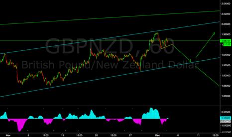 GBPNZD: GN 60min Sell Setup..
