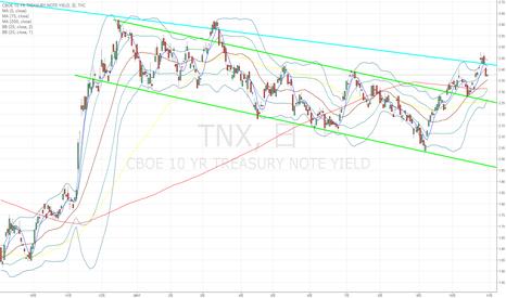 TNX: 米10年国債:ひょっとしたら利回り下落でドル円↓になるかも???