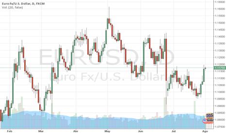 EURUSD: EURUSD: El EURO sube ante el DÓLAR (Clave 1.1185) MARCO DA COSTA
