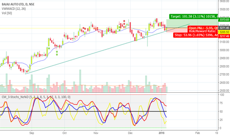 BAJAJ_AUTO: Go Long on Bajaj Auto