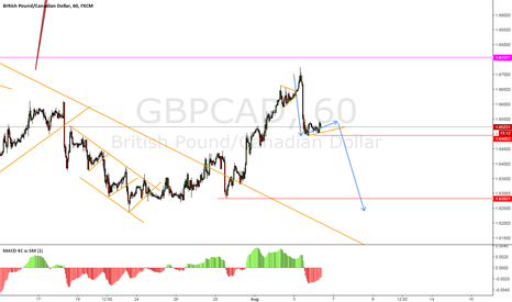 GBPCAD: GBPCAD POTENTIAL SELL