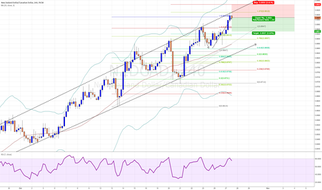 NZDCAD: I'm looking for a pull back